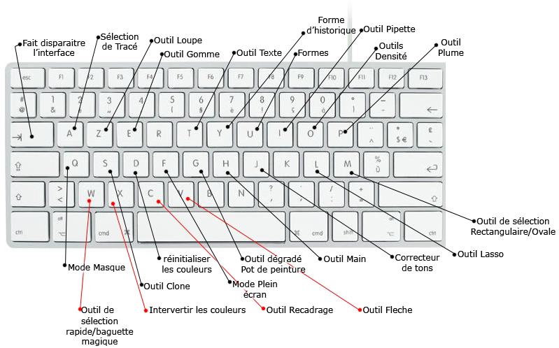 raccourci clavier photoshop