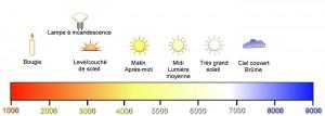 temperature des couleur photo