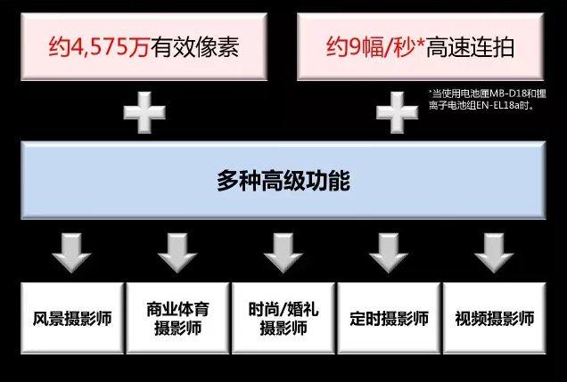 Nikon-D850-camera-presentation-leaked-2